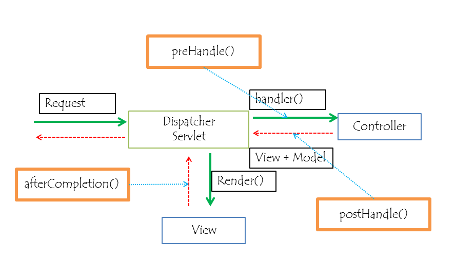 Interceptors คืออะไร ใช้งานอย่างไรใน Spring MVC