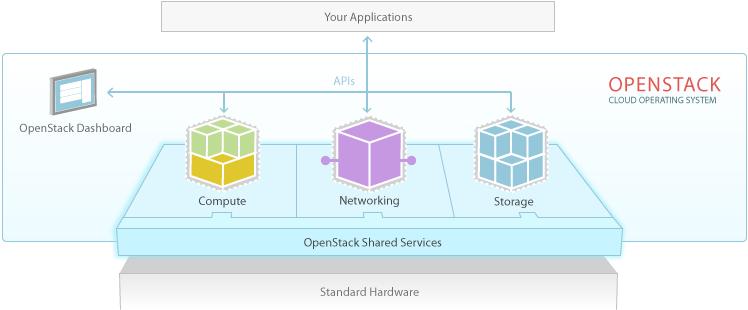 สรุปสิ่งที่ได้รับจากงาน OpenStack Thailand Chapter – User and Contributor MeetUp #1